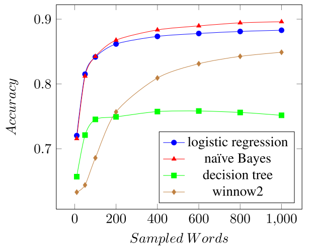 Model Accuracy for independent word-level language classification