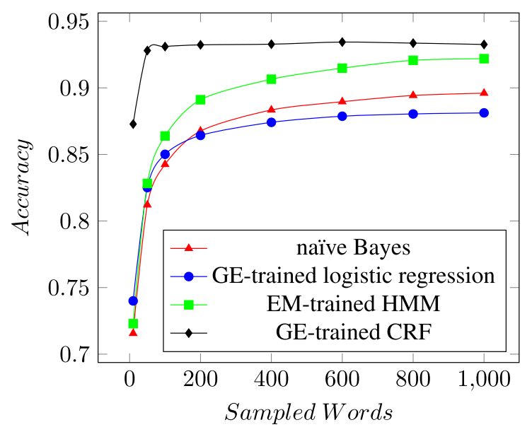 Model Accuracy for sequence labeling task in multilingual documents