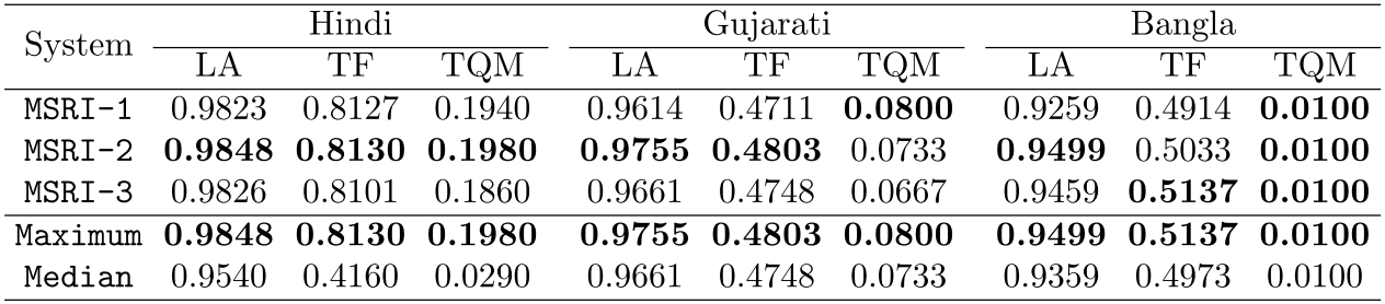 Learning curves for NaiveBayes, MaxEnt and DecisionTree on word labeling for Hindi, Gujarati and Bangla language on development data